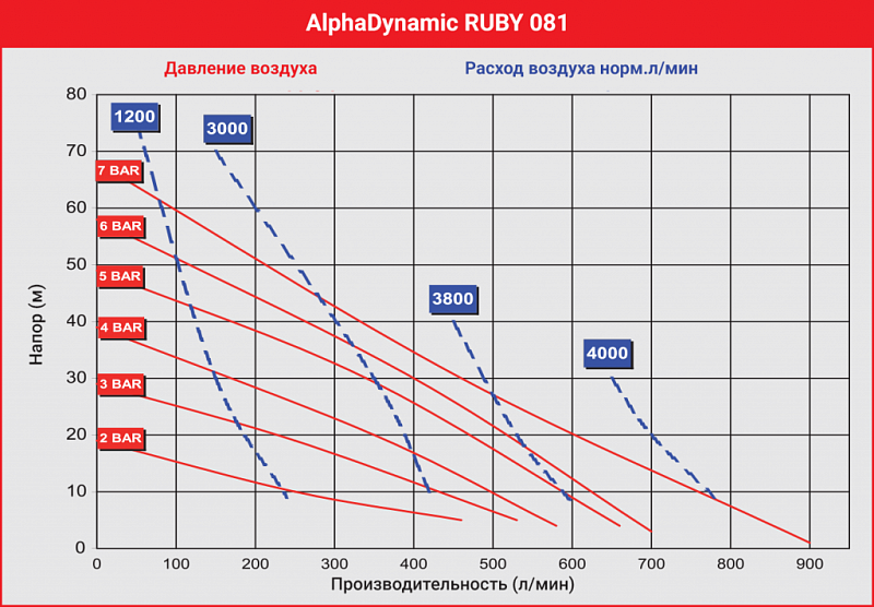 AlphaDynamic Ruby 081